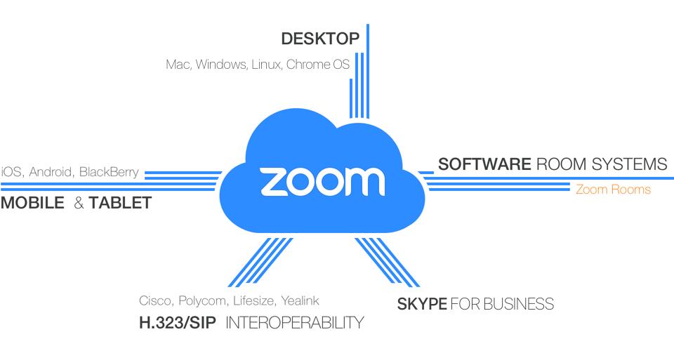 ZoomCloud